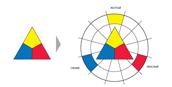Первичные цвета круга Иттена.