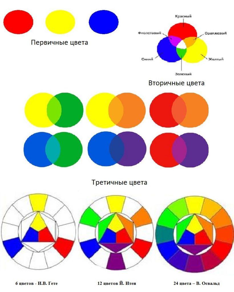 Основные цвета круга Иттена: первичные, вторичные и третичные.