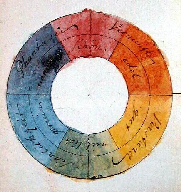 Цветовой круг Гете.