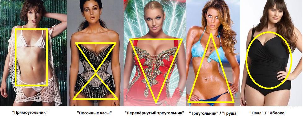 Все типы женских фигур условно разделены на пять типов, каждый из которых имеет свои особенности