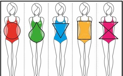 Схема «Типы фигур»: песочные часы, груша, яблоко, прямоугольник, перевернутый треугольник.