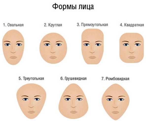 Сегодня одна из основных классификаций форм женского лица включает 7 их основных типов