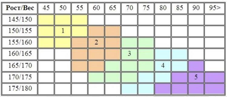 Универсальная таблица поможет сделать правильный выбор колгот в соответствии с ростом и весом